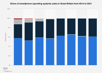 Share of smartphone operating systems sales in Great Britain 2014-2017