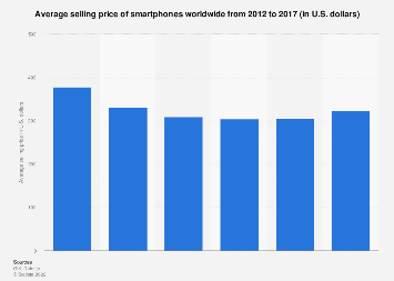 Global average selling price of smartphones 2012-2017