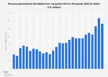 Glu Mobile quarterly revenue Q1 2014 - Q4 2017