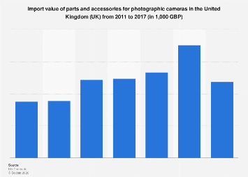 Parts and accessories for photographic cameras import value in the UK 2011-2017