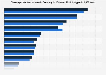 Cheese production volume in Germany 2016, by type