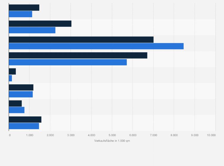 Durchschnittliche Verkaufsfläche Im Möbelhandel In Deutschland Nach