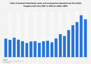 Musical instruments and accessories: UK export value 2001-2016