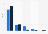 Umfrage zu Zugangskanälen von Jugendlichen zum Internet in Deutschland 2015