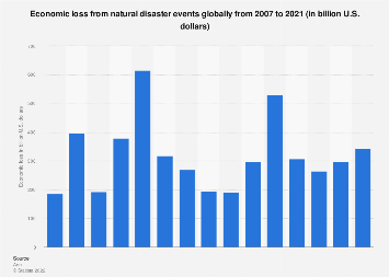 the economic damage brought by natural disaster Reported that the frequency and economic impacts of natural disasters have been increasing in recent years little is known about the economic impact of natural disasters, due partly to lack of the a standardized however, economic damages caused by disasters in the world have been also increasing, especially in the.