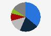 Distribución de asistencia al teatro en España 2015, por género teatral