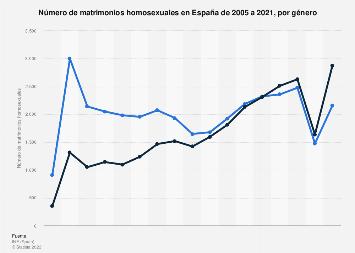 Número de matrimonios homosexuales entre hombres en España 2005-2017