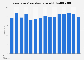 Frequency Of Natural Disasters Statistics