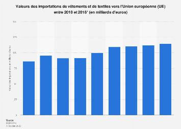 Textile-habillement : montant des importations vers l'Union européenne 2010-2017