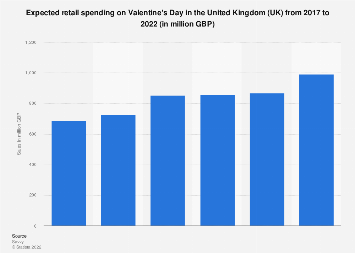 Valentine's Day spending on gifts in Great Britain 2015-2018