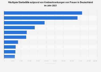 Häufigste Sterbefälle aufgrund von Krebserkrankungen von Frauen in Deutschland 2015