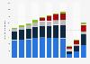 Cineplex annual revenue 2012-2018, by source