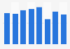 Book publishing in the U.S. - export revenue 2010-2016