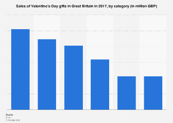 Valentine's Day retail spending in Great Britain 2015, by category