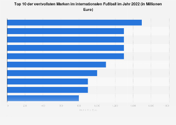 Wertvollste Marken im weltweiten Fußball in 2017