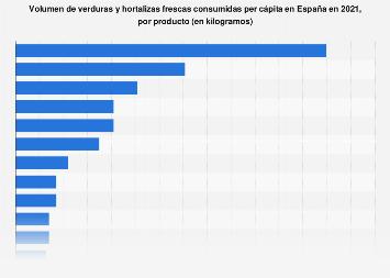 Consumo per cápita de verduras y hortalizas frescas por producto España 2017