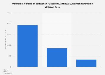 Wertvollste Marken im deutschen Fußball 2018