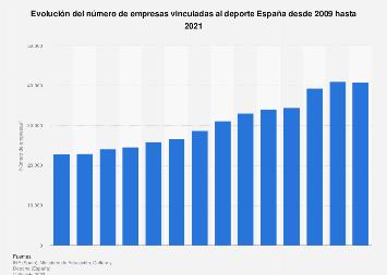 Empresas vinculadas al deporte en España 2008-2018