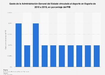 Gasto público en deporte en porcentaje del PIB España 2012-2016