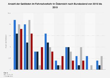 Verletzte und Getötete im Fahrradverkehr in Österreich nach Bundesland 2016