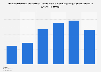 National Theatre attendance in the United Kingdom (UK) 2010-2016