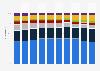 Distribution du chiffre d'affaires de l'entreprise Hermès par métier 2013-2018