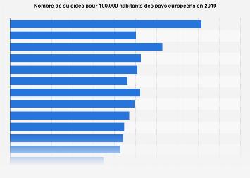 Taux de suicide dans les pays de l'Union européenne 2015