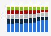 Ventilation géographique du chiffre d'affaires d'Hermès 2013-2018