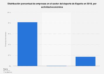 Proporción de empresas en el ámbito del deporte España 2018, por actividad económica