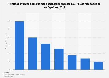 Valores de marca más apreciados por los usuarios de redes sociales en España 2015