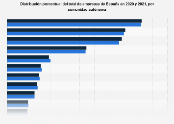 Proporción de empresas por comunidad autónoma España 2018