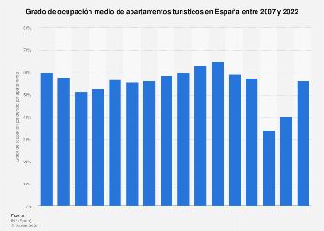 Ocupación media de apartamentos turísticos en España 2007-2018