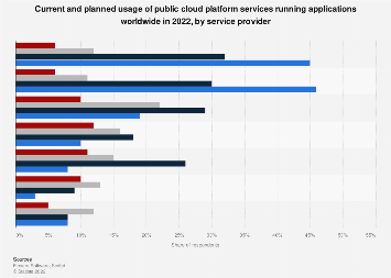 Public cloud platform usage worldwide 2018