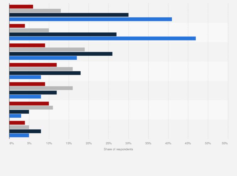 Public cloud service usage worldwide 2019 | Statista