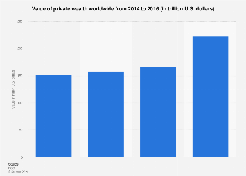 Private wealth worldwide 2014-2016