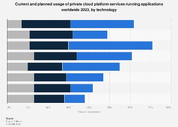 Private cloud platform service usage worldwide 2018