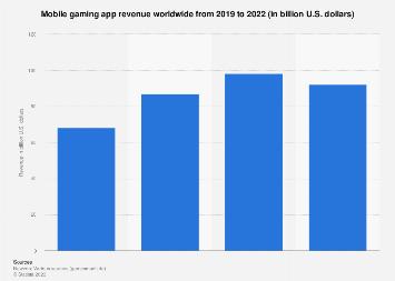 Global mobile gaming app revenue 2015-2020