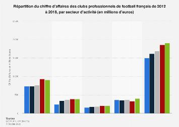 Chiffre d'affaires des clubs de football par activité en France 2012-2016
