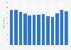 Umsatz von Sandoz/Hexal in Deutschland bis 2017