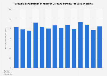 Per capita consumption of honey in Germany 1950/51-2014/15