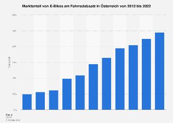 Marktanteil von E-Bikes am Fahrradabsatz in Österreich bis 2018
