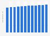 Anzahl der Hauptwohnsitzwohnungen in Österreich bis 2017