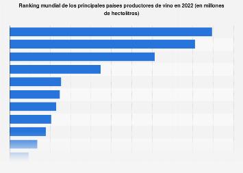 Principales países productores de vino en el mundo 2017