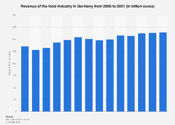 Revenue of the food industry in Germany 2008-2017
