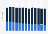 Nombre de boutiques exclusives Hermès par type 2010-2017