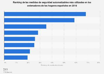 Ciberseguridad: medidas automatizables para ordenador usadas en España 2018