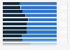 Campeonatos de España universitarios: % participantes de las CC. AA. 2018, por género
