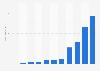 SoundCloud revenue 2010-2017