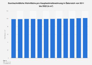 Wohnfläche pro Hauptwohnsitzwohnung in Österreich bis 2016