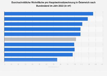 Wohnfläche pro Hauptwohnsitzwohnung in Österreich nach Bundesland 2016